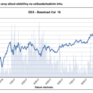 Graf vývoje cen eleketřiny v roce 2017. Zdroj: Tisková Zpráva ERÚ