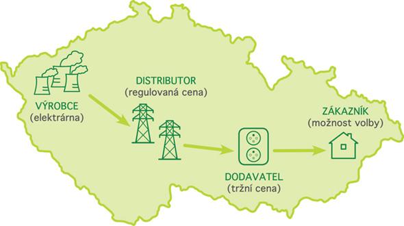 Struktura EAN kódu a něco málo o Distributurech