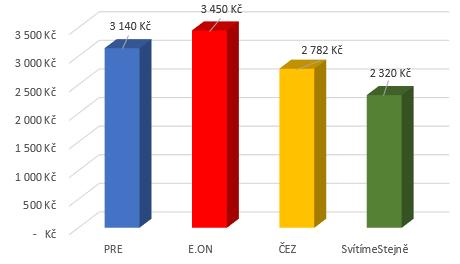 Porovnání dodavatelů elektřiny jednotarif