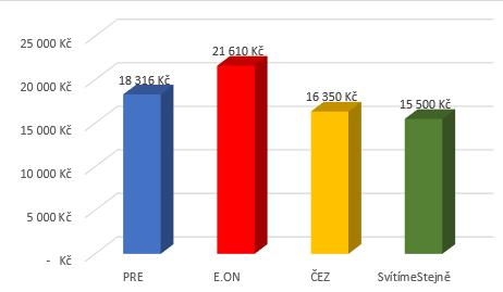 Srovnání dodavatelů elektřiny 2018