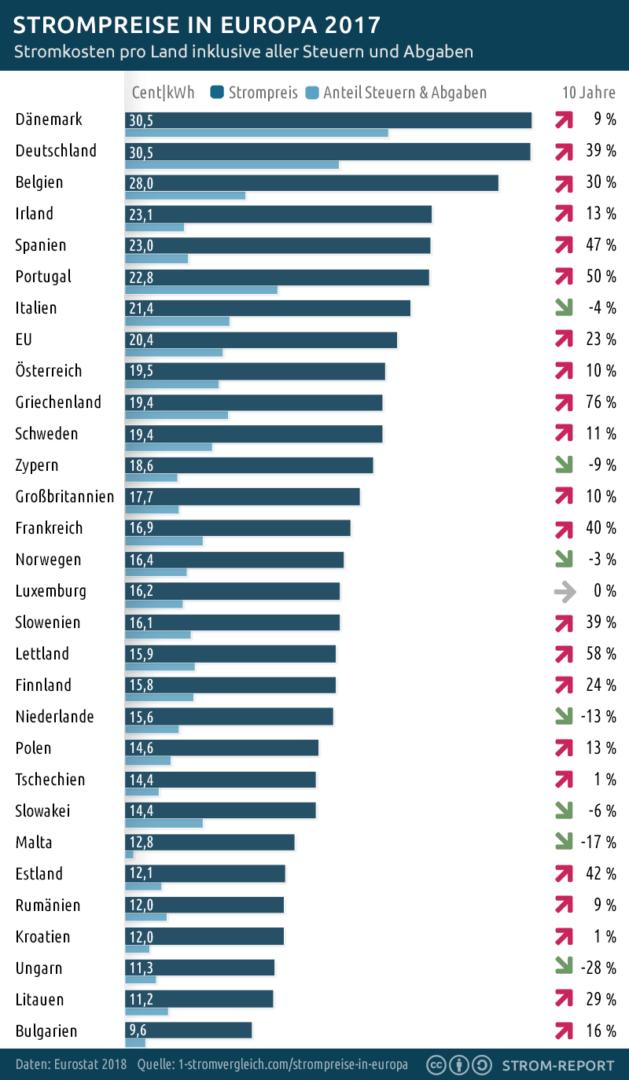Ceny energií v evropě